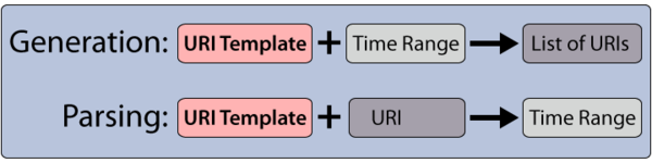 autoplot org - uri templates
